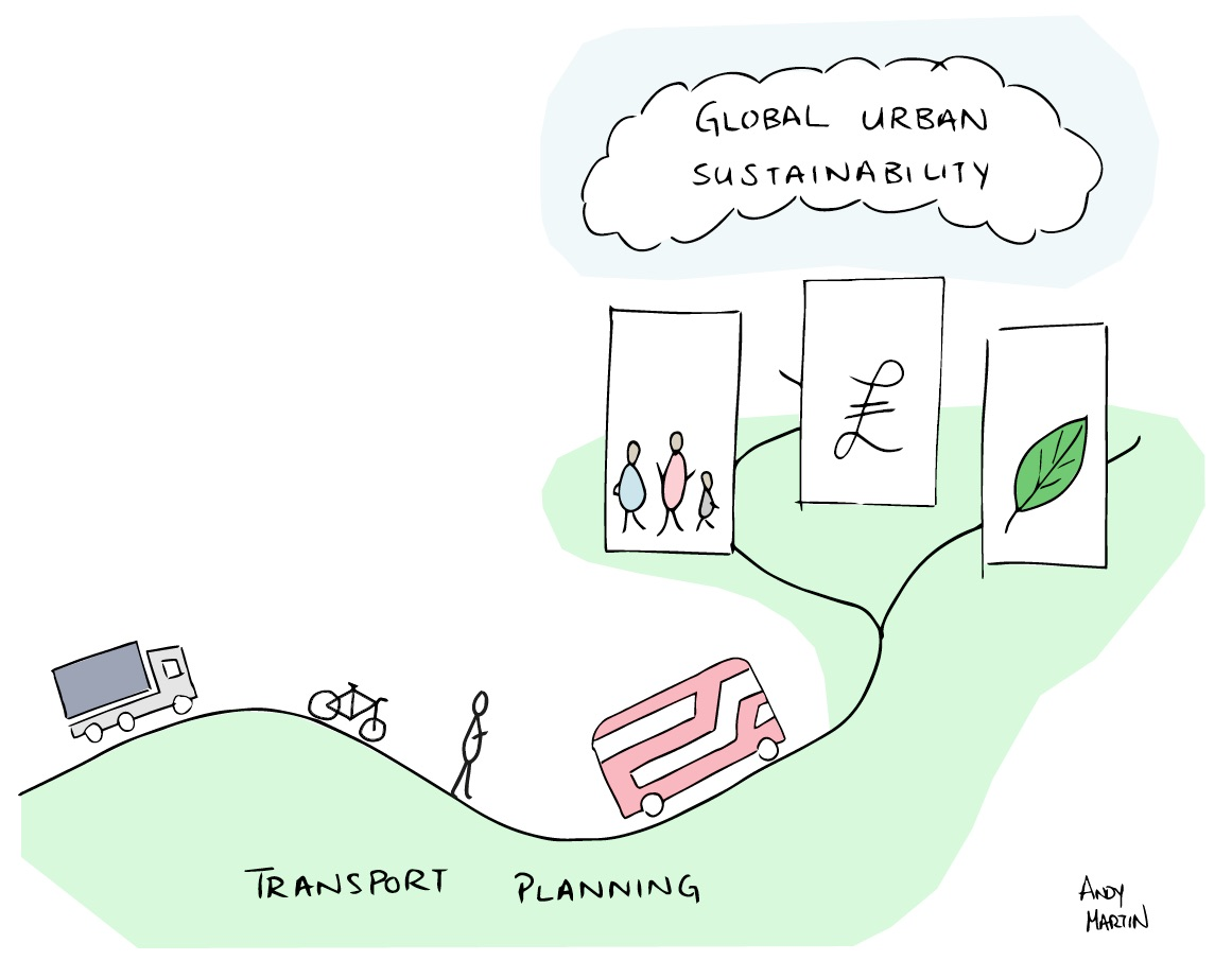 Global Sustainability and Transport Planning Andy Martin